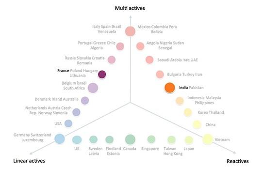 L'Inde et la France par le prisme des 3 Types Culturels